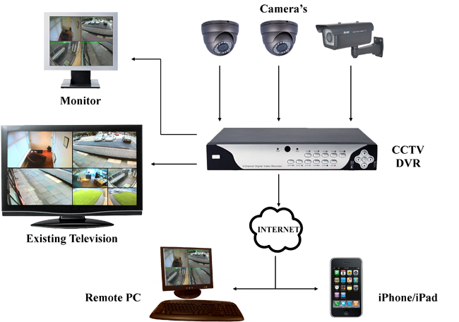 Ip Camera Wiring Diagram further Cctvdvrnvr Price In Bangalore9035806667 besides Wiring Schematic Swann Security furthermore Connect Analog Ptz Camera Using Video Power Data Baluns Ether  Cable together with 279. on ptz camera wiring diagram