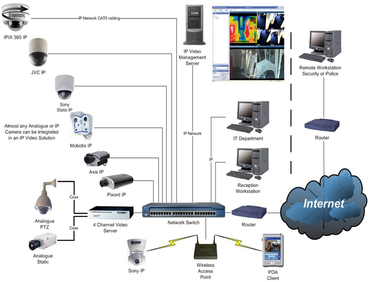 cctv wiring diagram connection get free image about wiring diagram